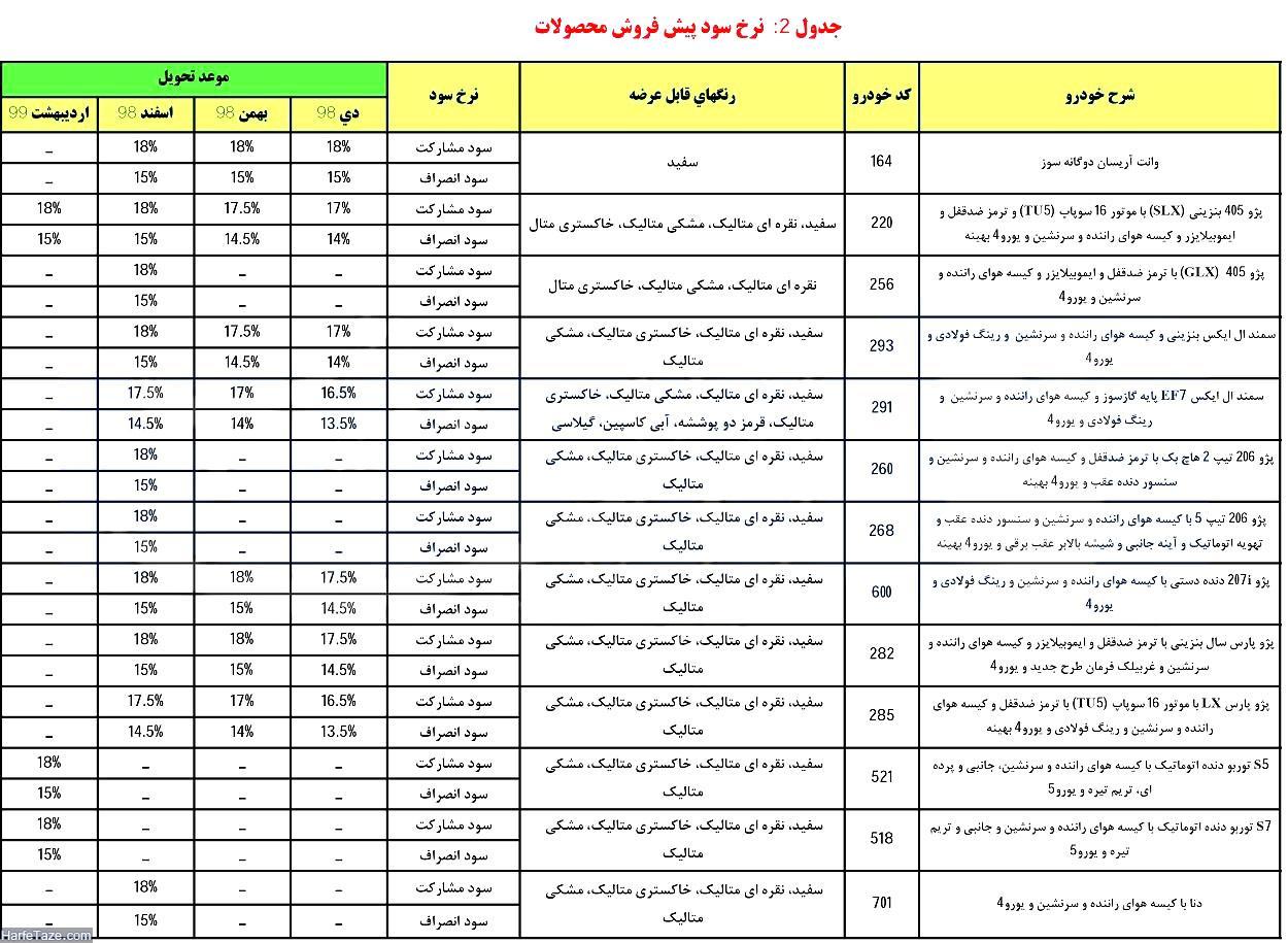فروش ایران خودرو دهه فجر