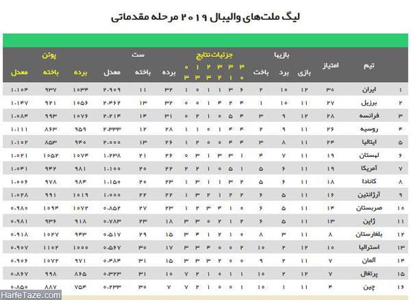 hafteye4 5 - جدول مسابقات لیگ ملت های والیبال 2019 بهمراه زمان و ساعت پخش