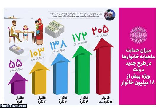 افزایش یارانه نقدی