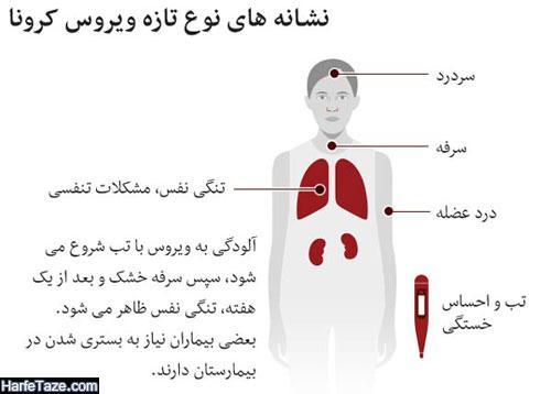 فرق علائم کرونا با آنفولانزا و سرماخوردگی