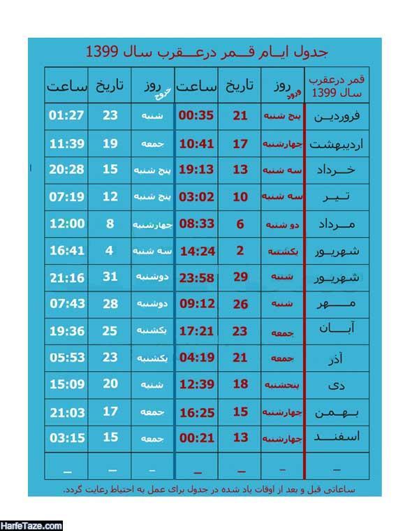 جدول روزها و ایام قمر در عقرب در سال ۹۹