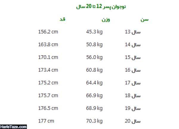 قد و وزن نوجوانان پسر 12 تا 20 سال