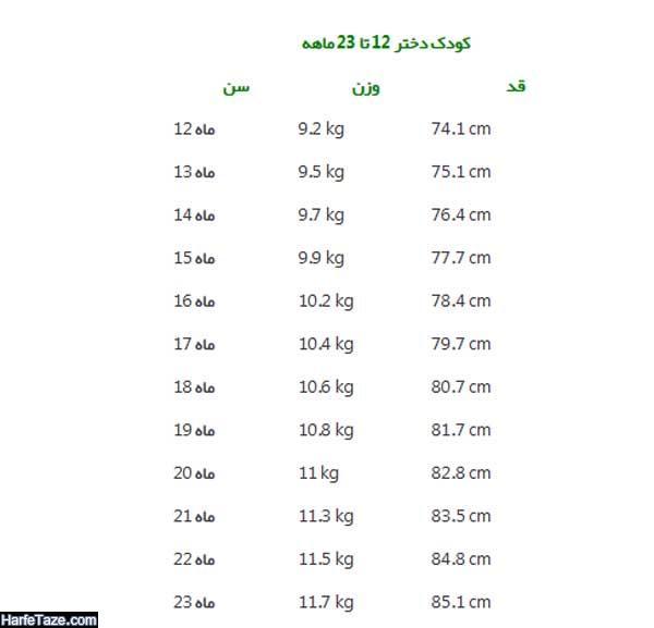 قد و وزن دختر 12 تا 23 ماهه