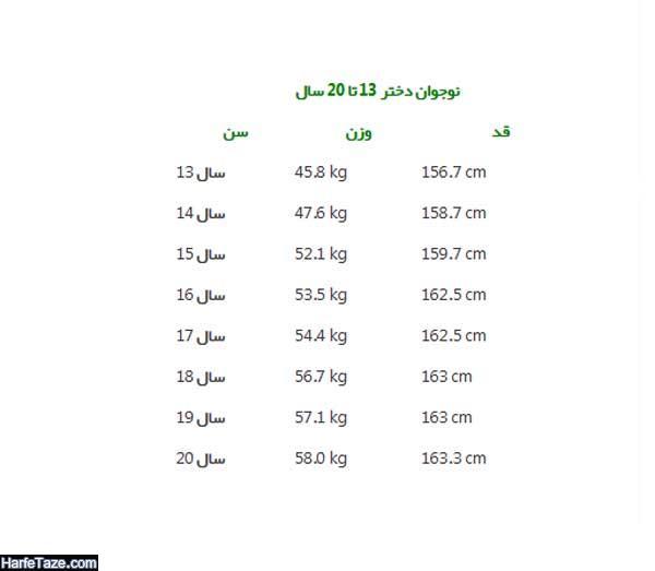 قد و وزن نوجوان دختر 13 تا 20 سال