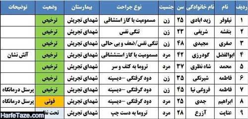 اسامی کشته ها و مصدومان انفجار کلینک سینا اطهر تجریش تهران