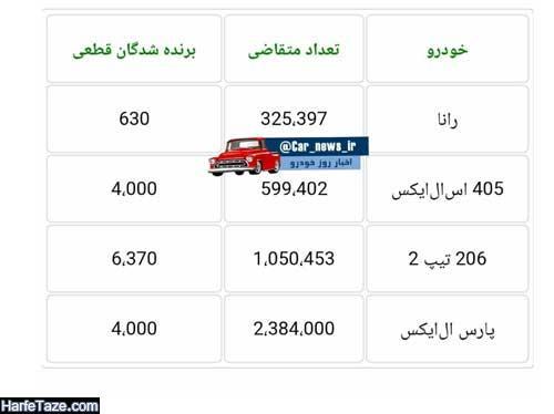 اسامی برندگان فروش محصولات ایرانخودرو و سایپا