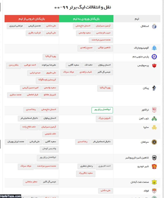 آخرین آمار و اسامی بازیکنان خریداری شده تیم ها در لیگ برتر فوتبال ایران در سال 99 1400