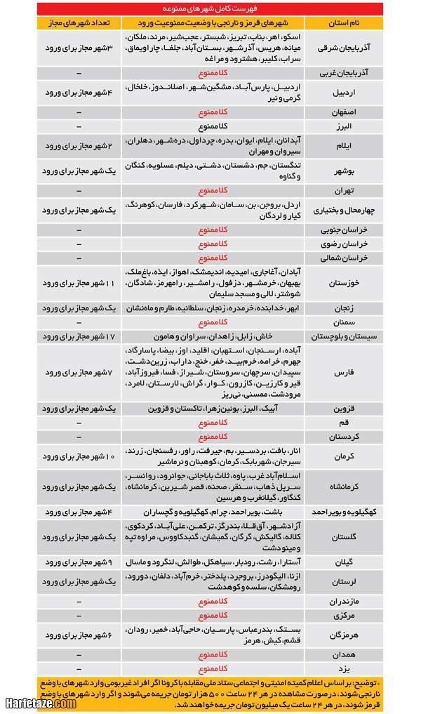 جدول اسامی و نحوه ورود و خروج به شهرستانها و شهرهای تردد ممنوع 1 آذر 99