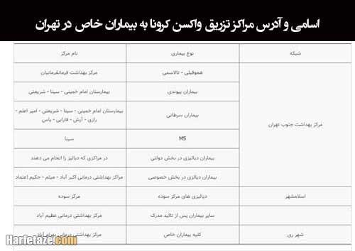 اسامی و آدرس مراکز تزریق واکسن کرونا به بیماران خاص در تهران و شهرستان ها