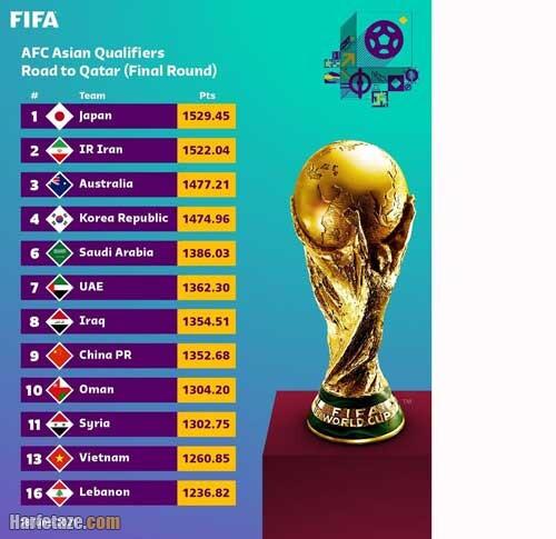بازیهای ایران در مرحله نهایی مقدماتی 2022 قطر
