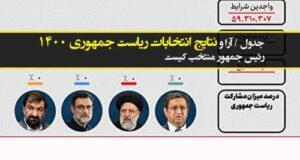 نتایج انتخابات ریاست جمهوری ۱۴۰۰ + رئیسی هشتمین رئیس جمهور ایران شد