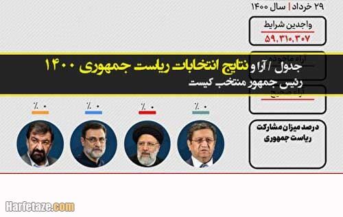 جدول / آرا و نتایج انتخابات ریاست جمهوری 1400 تا این لحظه +رئیس جمهور منتخب کیست