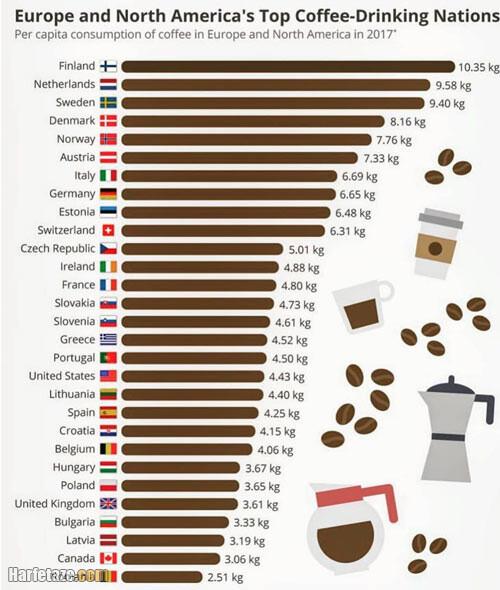 روز جهانی قهوه مبارک